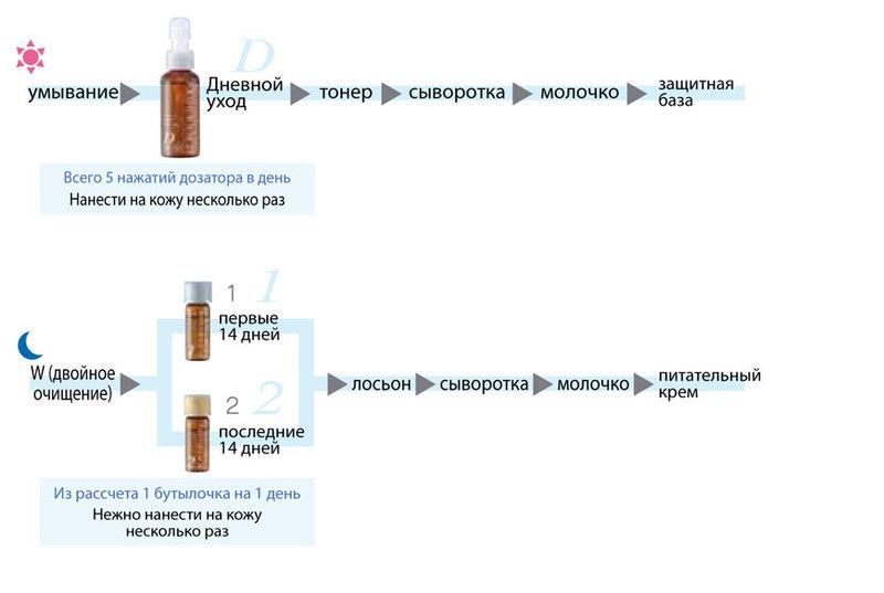 Программа регенерации клеток кожи PROGRAM 28